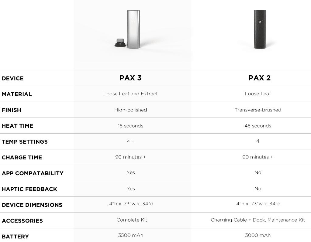 Pax 3 coupon code